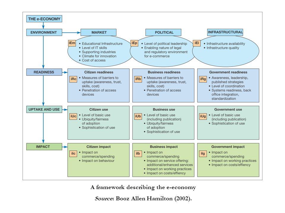 A framework describing the e-economy Source: Booz Allen Hamilton (2002).