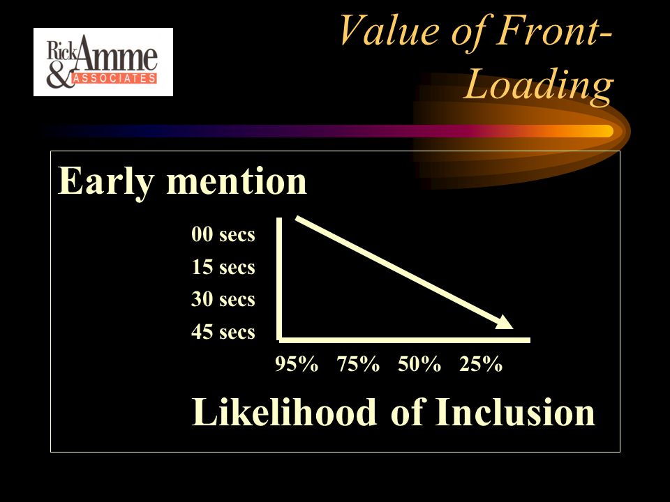 Value of Front- Loading Early mention 00 secs 15 secs 30 secs 45 secs 95% 75% 50%25% Likelihood of Inclusion