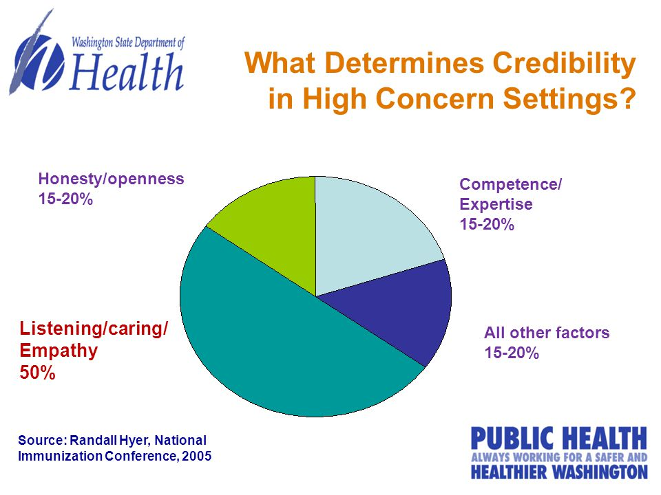 What Determines Credibility in High Concern Settings? All other factors 15-20% Competence/ Expertise 15-20% Honesty/openness 15-20% Listening/caring/