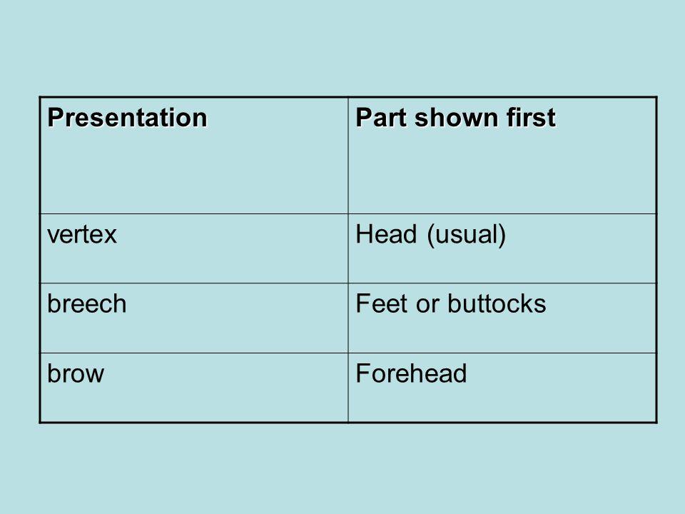 Presentation Part shown first vertexHead (usual) breechFeet or buttocks browForehead