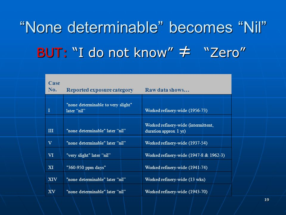 19 None determinable becomes Nil BUT: I do not know ≠ Zero Case No.Reported exposure categoryRaw data shows… I none determinable to very slight later nil Worked refinery-wide (1956-73) III none determinable later nil Worked refinery-wide (intermittent, duration approx 1 yr) V none determinable later nil Worked refinery-wide (1937-54) VI very slight later nil Worked refinery-wide (1947-8 & 1962-3) XI 360-950 ppm days Worked refinery-wide (1941-74) XIV none determinable later nil Worked refinery-wide (13 wks) XV none determinable later nil Worked refinery-wide (1943-70)