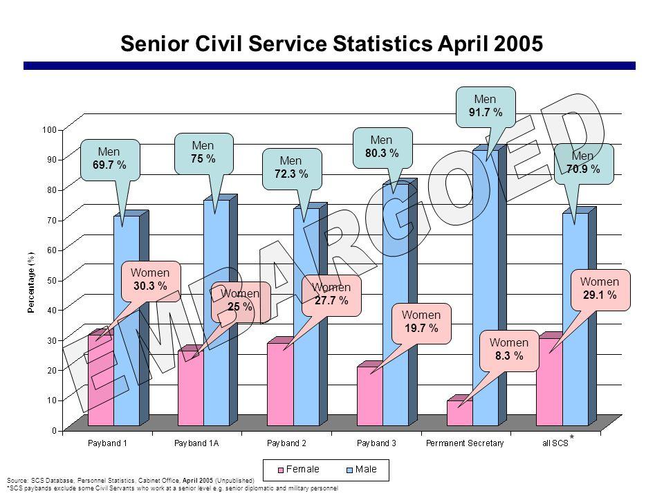 Senior Civil Service Statistics April 2005 Source: SCS Database, Personnel Statistics, Cabinet Office, April 2005 (Unpublished) *SCS paybands exclude some Civil Servants who work at a senior level e.g.