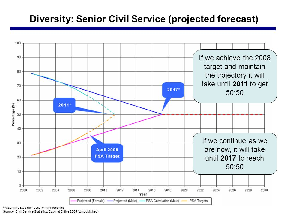 Diversity: Senior Civil Service (projected forecast) *Assuming SCS numbers remain constant Source: Civil Service Statistics, Cabinet Office 2005 (Unpublished) If we achieve the 2008 target and maintain the trajectory it will take until 2011 to get 50:50 If we continue as we are now, it will take until 2017 to reach 50:50