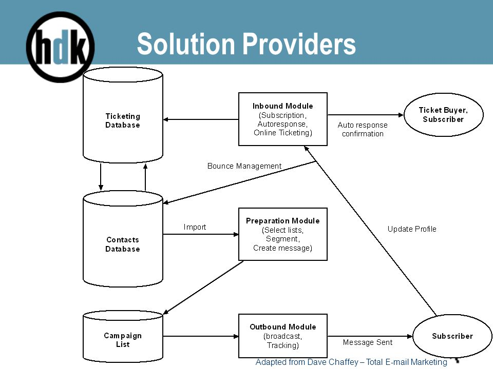Solution Providers Adapted from Dave Chaffey – Total E-mail Marketing