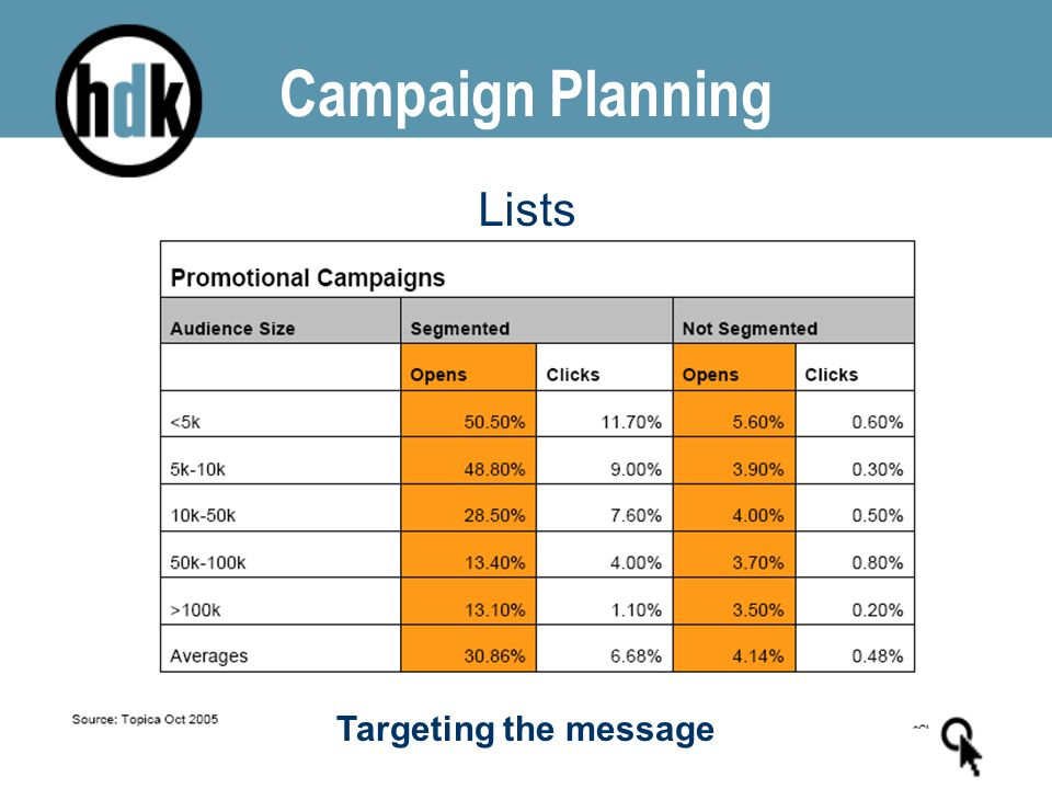 Campaign Planning Lists Targeting the message