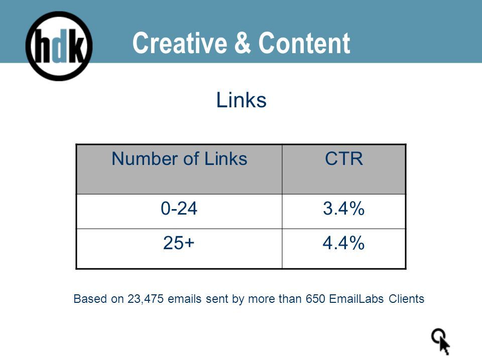 Creative & Content Number of LinksCTR 0-243.4% 25+4.4% Based on 23,475 emails sent by more than 650 EmailLabs Clients Links