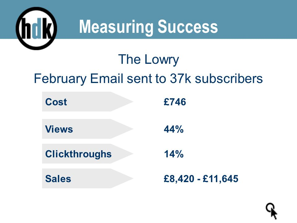Measuring Success The Lowry February Email sent to 37k subscribers Clickthroughs14% Sales£8,420 - £11,645 Views44% Cost£746