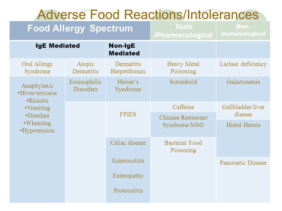 Adverse Food Reactions/Intolerances Food Allergy Spectrum Toxic /Pharmacological Non- Immunological IgE MediatedNon-IgE Mediated Oral Allergy Syndrome Atopic Dermatitis Herpetiformis Heavy Metal Poisoning Lactase deficiency Anaphylaxis Hives/urticaria Rhinitis Vomiting Diarrhea Wheezing Hypotension Eosinophilic Disorders Heiner's Syndrome ScromboidGalactosemia FPIES CaffeineGallbladder/liver disease Chinese Restaurant Syndrome/MSG Hiatal Hernia Celiac diseaseBacterial Food Poisoning Enterocolitis Enteropathy Protocolitis Pancreatic Disease
