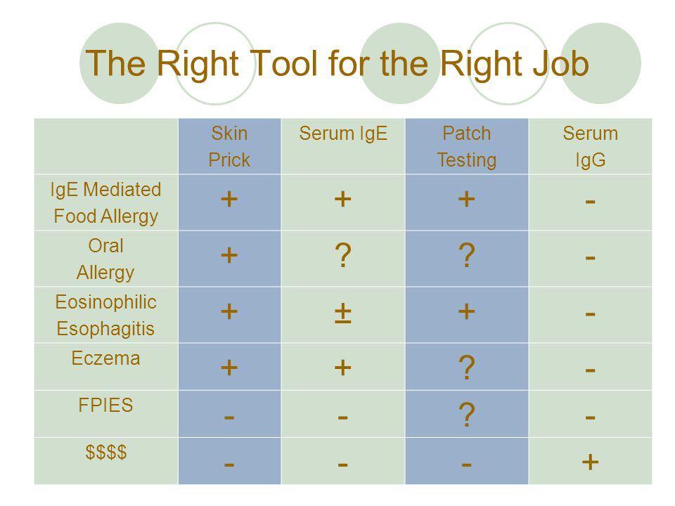 The Right Tool for the Right Job Skin Prick Serum IgEPatch Testing Serum IgG IgE Mediated Food Allergy +++- Oral Allergy +??- Eosinophilic Esophagitis +±+- Eczema ++?- FPIES --?- $$$$ ---+