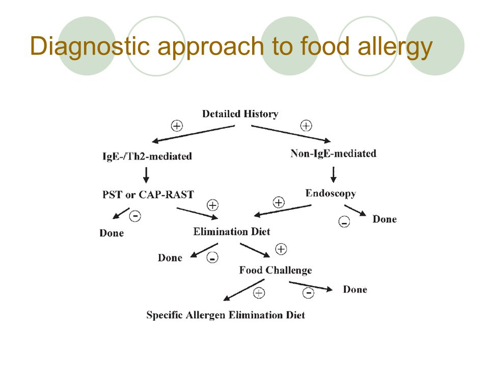 Diagnostic approach to food allergy