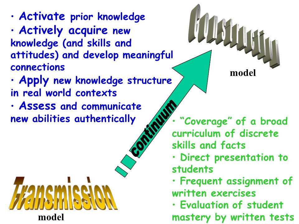 Activate prior knowledge Actively acquire new knowledge (and skills and attitudes) and develop meaningful connections Apply new knowledge structure in real world contexts Assess and communicate new abilities authentically model Coverage of a broad curriculum of discrete skills and facts Direct presentation to students Frequent assignment of written exercises Evaluation of student mastery by written tests