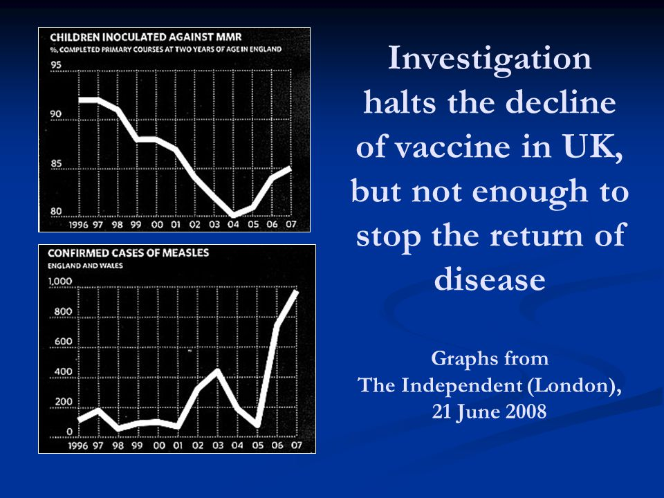 Investigation halts the decline of vaccine in UK, but not enough to stop the return of disease Graphs from The Independent (London), 21 June 2008
