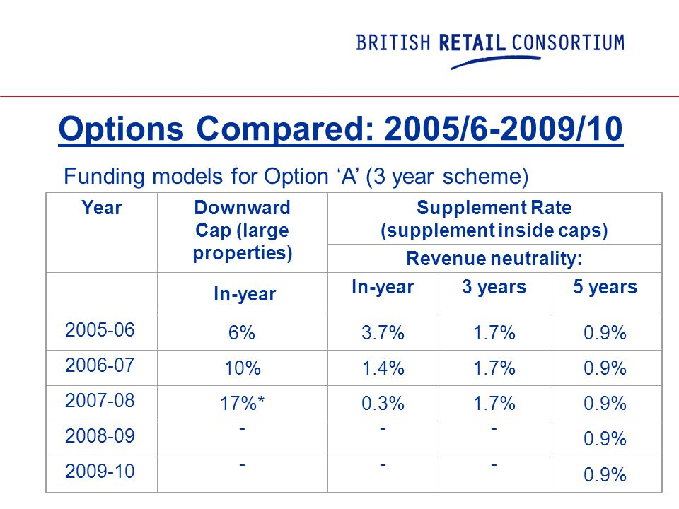 Options Compared: 2005/6-2009/10 Funding models for Option 'A' (3 year scheme) YearDownward Cap (large properties) Supplement Rate (supplement inside caps) Revenue neutrality: In-year 3 years5 years 2005-06 6%3.7%1.7%0.9% 2006-07 10%1.4%1.7%0.9% 2007-08 17%*0.3%1.7%0.9% 2008-09 --- 0.9% 2009-10 --- 0.9%