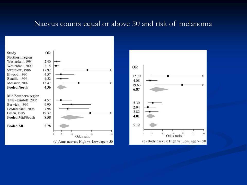 Figure 1 Naevus counts equal or above 50 and risk of melanoma