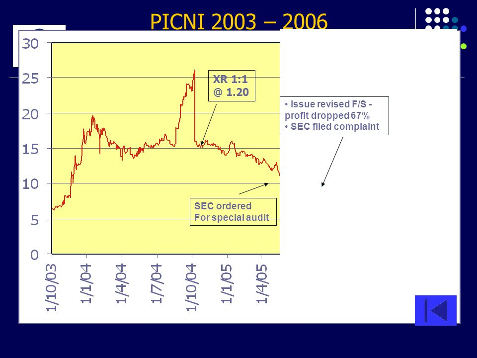 PICNI 2003 – 2006 XR 1:1 @ 1.20 SP SEC ordered For special audit Issue revised F/S - profit dropped 67% SEC filed complaint