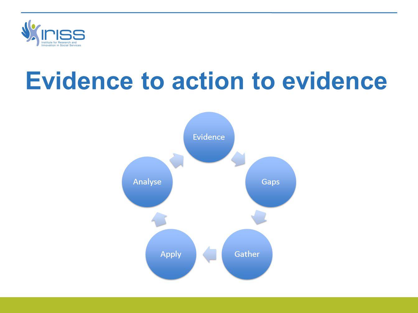 Evidence to action to evidence EvidenceGapsGatherApplyAnalyse