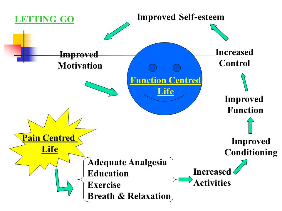 Pain Centred Life Function Centred Life Adequate Analgesia Education Exercise Breath & Relaxation Increased Activities Improved Conditioning Improved