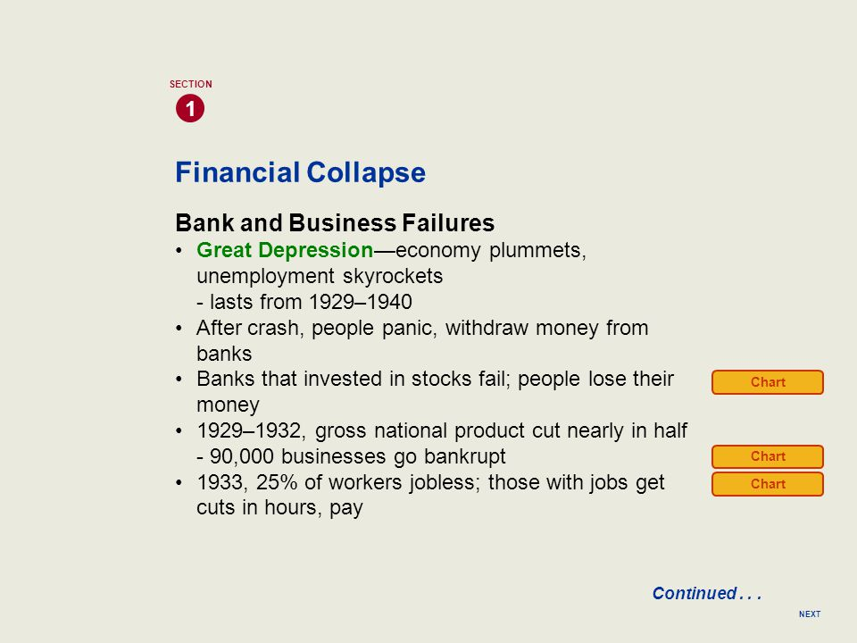 Financial Collapse Bank and Business Failures Great Depression—economy plummets, unemployment skyrockets - lasts from 1929–1940 After crash, people pa