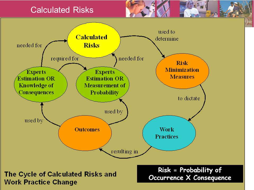 Calculated Risks Risk = Probability of Occurrence X Consequence