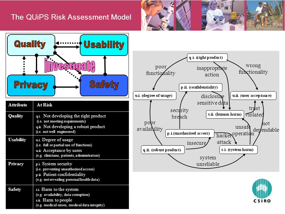 The QUiPS Risk Assessment Model Attribute At Risk Quality q.i.