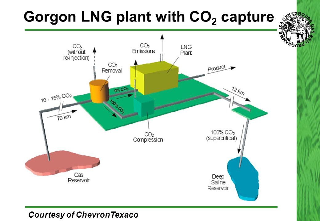 Gorgon LNG plant with CO 2 capture Courtesy of ChevronTexaco