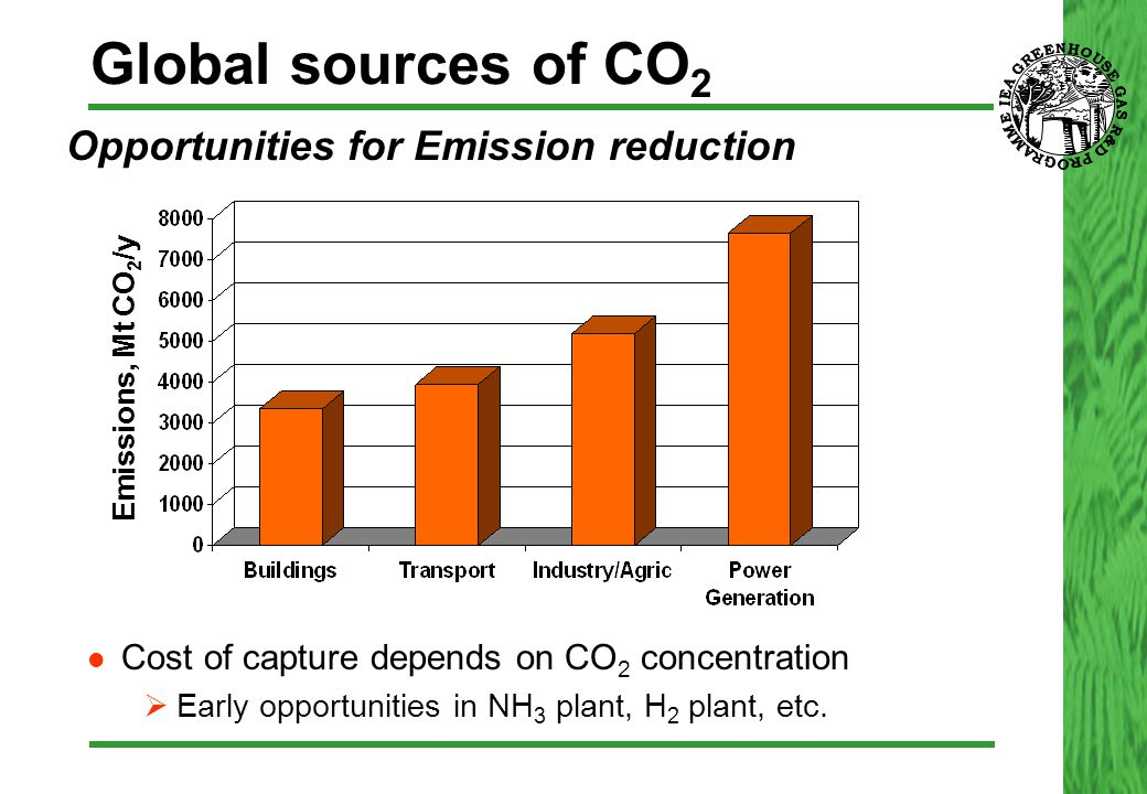 Global sources of CO 2  Opportunities for Emission reduction Cost of capture depends on CO 2 concentration  Early opportunities in NH 3 plant, H 2 p