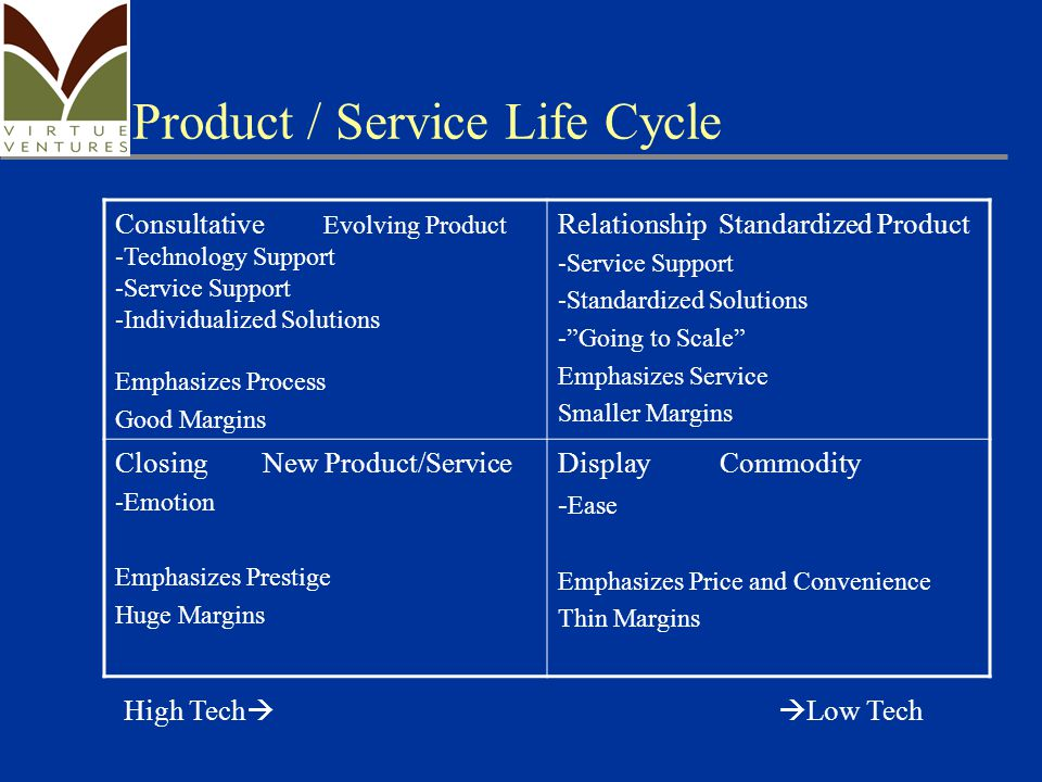Product / Service Life Cycle Consultative Evolving Product -Technology Support -Service Support -Individualized Solutions Emphasizes Process Good Margins Relationship Standardized Product -Service Support -Standardized Solutions - Going to Scale Emphasizes Service Smaller Margins Closing New Product/Service -Emotion Emphasizes Prestige Huge Margins Display Commodity - Ease Emphasizes Price and Convenience Thin Margins High Tech   Low Tech