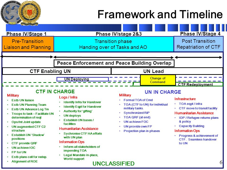 UNCLASSIFIED 6 Framework and Timeline Transition phase Handing over of Tasks and AO Pre-Transition Liaison and Planning Post Transition Repatriation o
