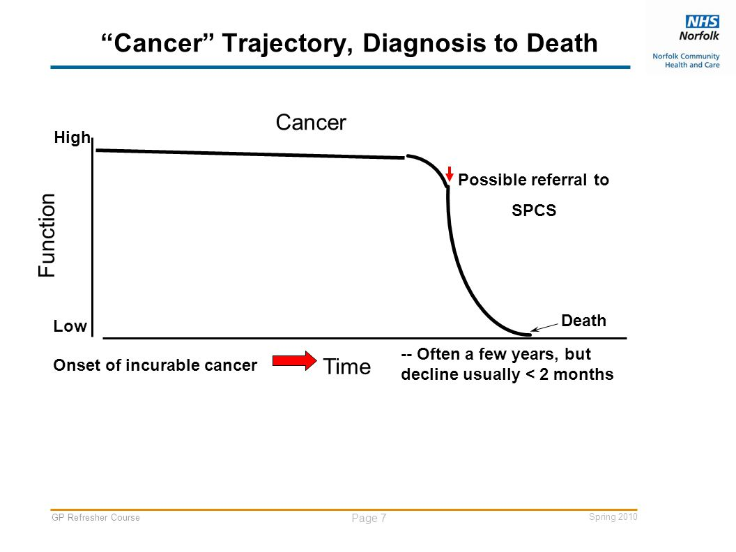 GP Refresher Course Page 7 Spring 2010 Cancer Trajectory, Diagnosis to Death Time Onset of incurable cancer -- Often a few years, but decline usually < 2 months Function Death High Low Cancer Possible referral to SPCS