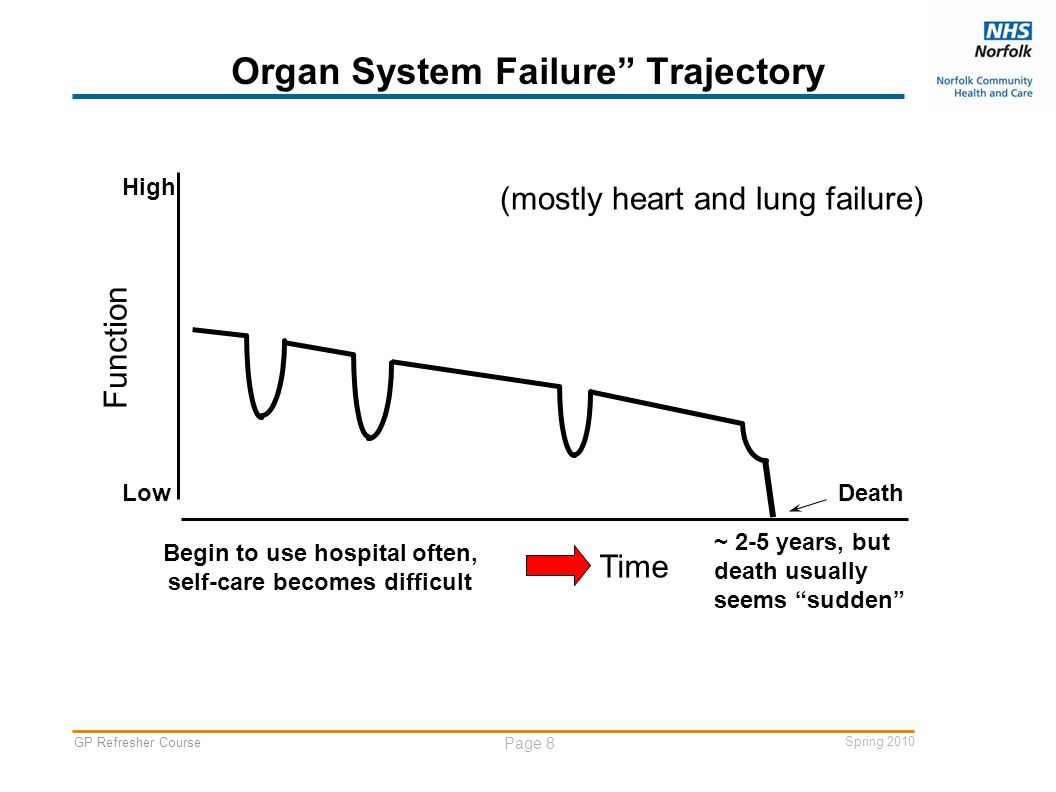 GP Refresher Course Page 8 Spring 2010 Organ System Failure Trajectory Function Death High Low (mostly heart and lung failure) Begin to use hospital often, self-care becomes difficult ~ 2-5 years, but death usually seems sudden Time