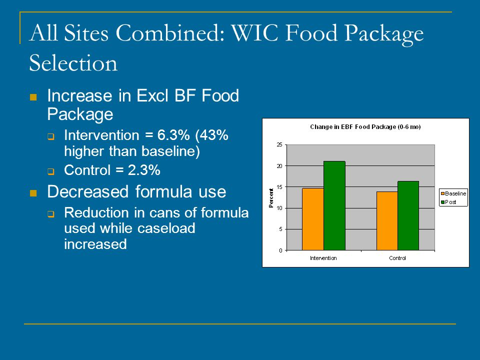 All Sites Combined: WIC Food Package Selection Increase in Excl BF Food Package  Intervention = 6.3% (43% higher than baseline)  Control = 2.3% Decr
