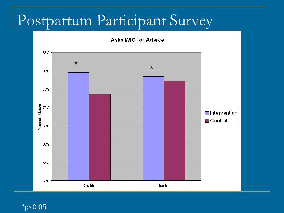 Postpartum Participant Survey *p<0.05 * * *