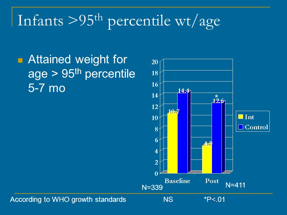 Infants >95 th percentile wt/age Attained weight for age > 95 th percentile 5-7 mo According to WHO growth standards*P<.01 N=411 N=339 * NS
