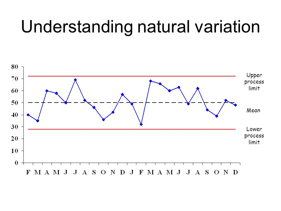 Understanding natural variation Upper process limit Mean Lower process limit