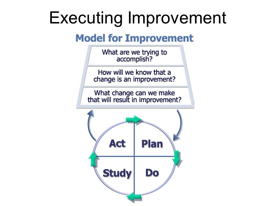 Repeated Use of the PDSA Cycle Hunches Theories Ideas Changes That Result in Improvement AP SD A P S D AP SD D S P A DATA Very Small Scale Test Follow- up Tests Wide-Scale Tests of Change Implementation of Change What are we trying to accomplish.