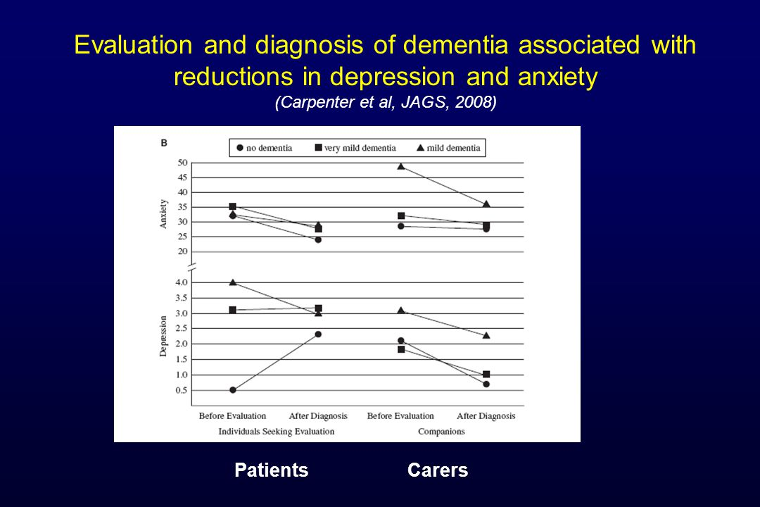 Sharing the diagnosis of dementia Should we give the diagnosis.
