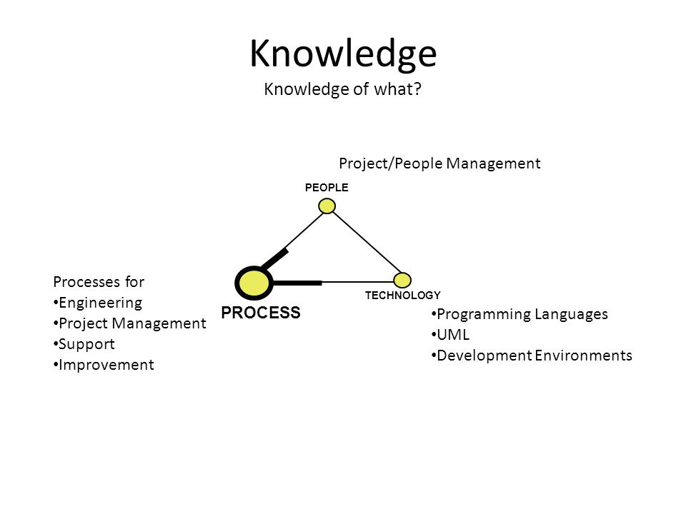 Knowledge Knowledge of what? PEOPLE PROCESS TECHNOLOGY Project/People Management Programming Languages UML Development Environments Processes for Engi