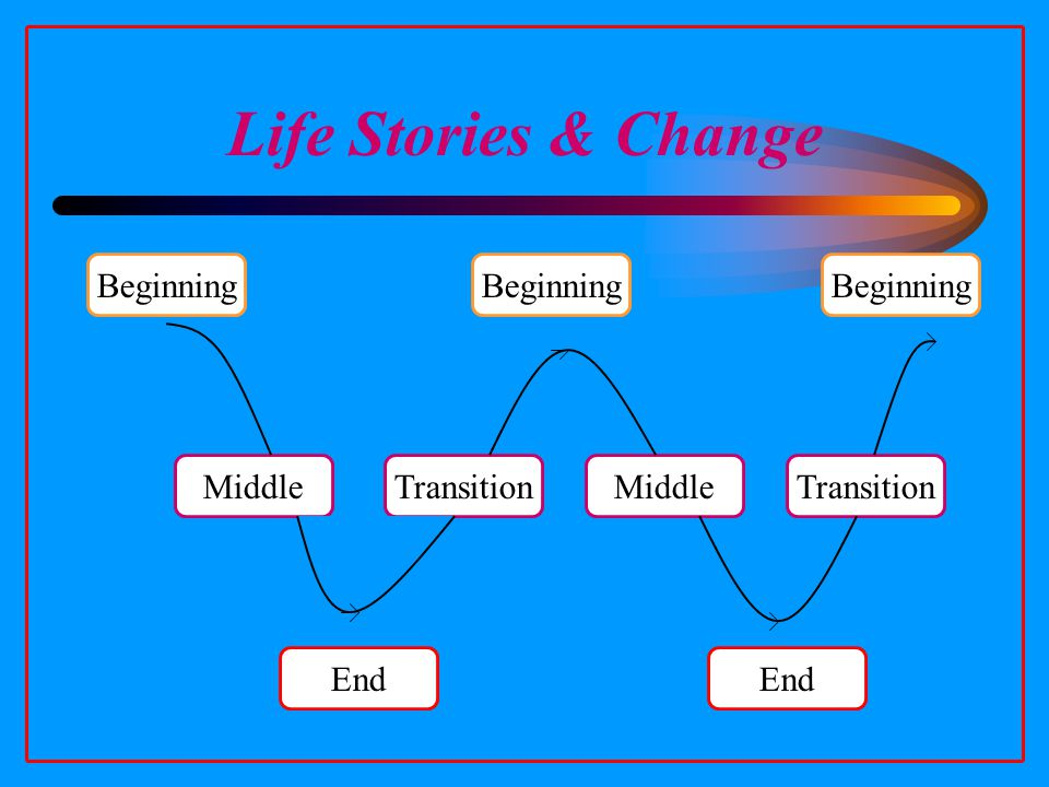 Life Stories & Change Beginning End Beginning TransitionMiddleTransitionMiddle End
