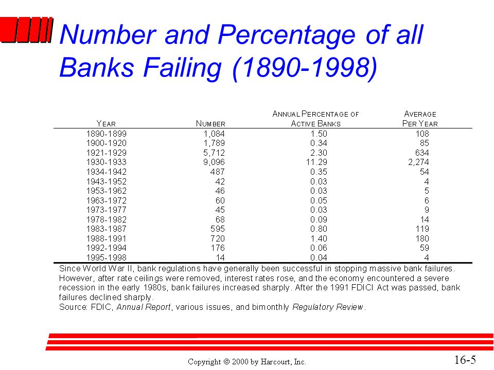 16-6 Lessons From Past Bank Failures l In the 1930 s, banks failed because the Federal Reserve System could not provide liquidity (lend) to banks during rapid deposit withdrawal.