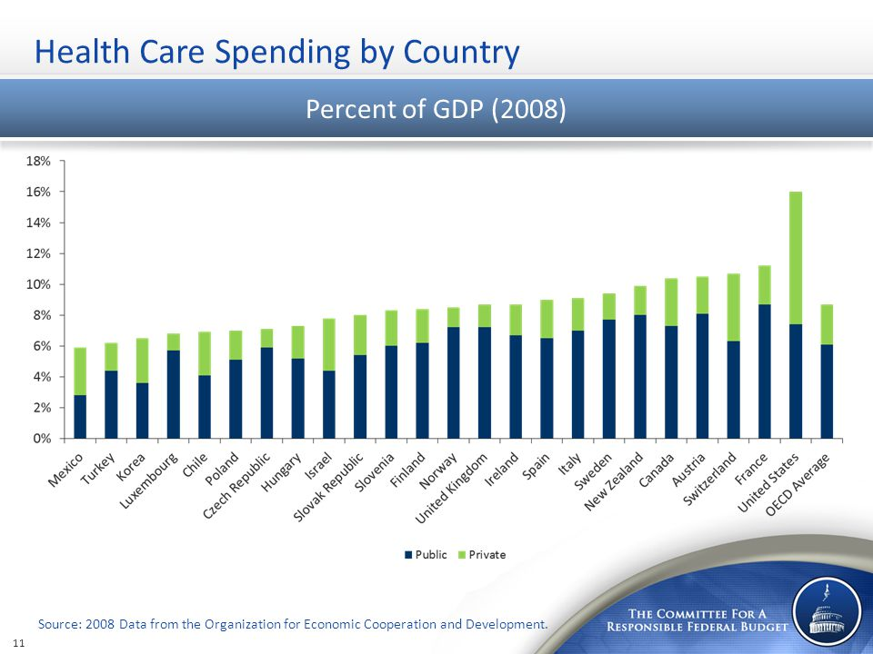 Health Care Spending by Country Percent of GDP (2008) Source: 2008 Data from the Organization for Economic Cooperation and Development.