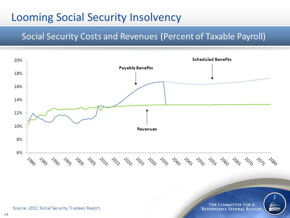 Looming Social Security Insolvency Social Security Costs and Revenues (Percent of Taxable Payroll) Source: 2011 Social Security Trustees Report.