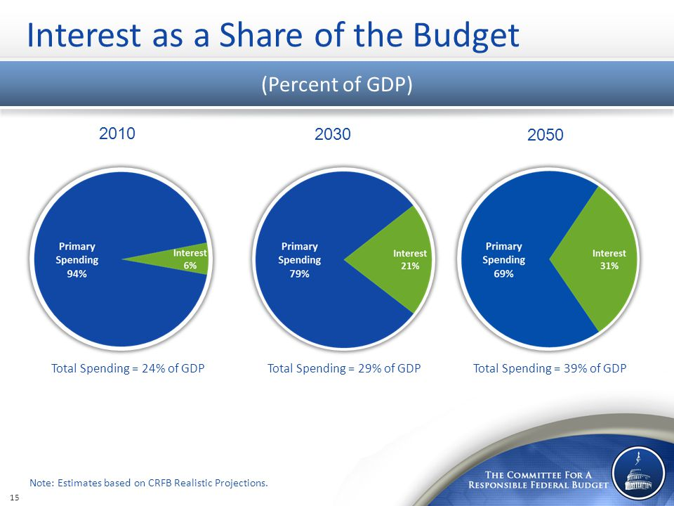 Interest as a Share of the Budget (Percent of GDP) Note: Estimates based on CRFB Realistic Projections. 15 Total Spending = 24% of GDP Total Spending