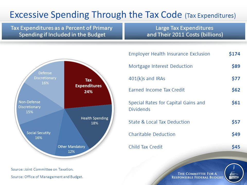 Excessive Spending Through the Tax Code (Tax Expenditures) Tax Expenditures as a Percent of Primary Spending if Included in the Budget Large Tax Expenditures and Their 2011 Costs (billions) Employer Health Insurance Exclusion$174 Mortgage Interest Deduction$89 401(k)s and IRAs$77 Earned Income Tax Credit$62 Special Rates for Capital Gains and Dividends $61 State & Local Tax Deduction$57 Charitable Deduction$49 Child Tax Credit$45 Source: Joint Committee on Taxation.