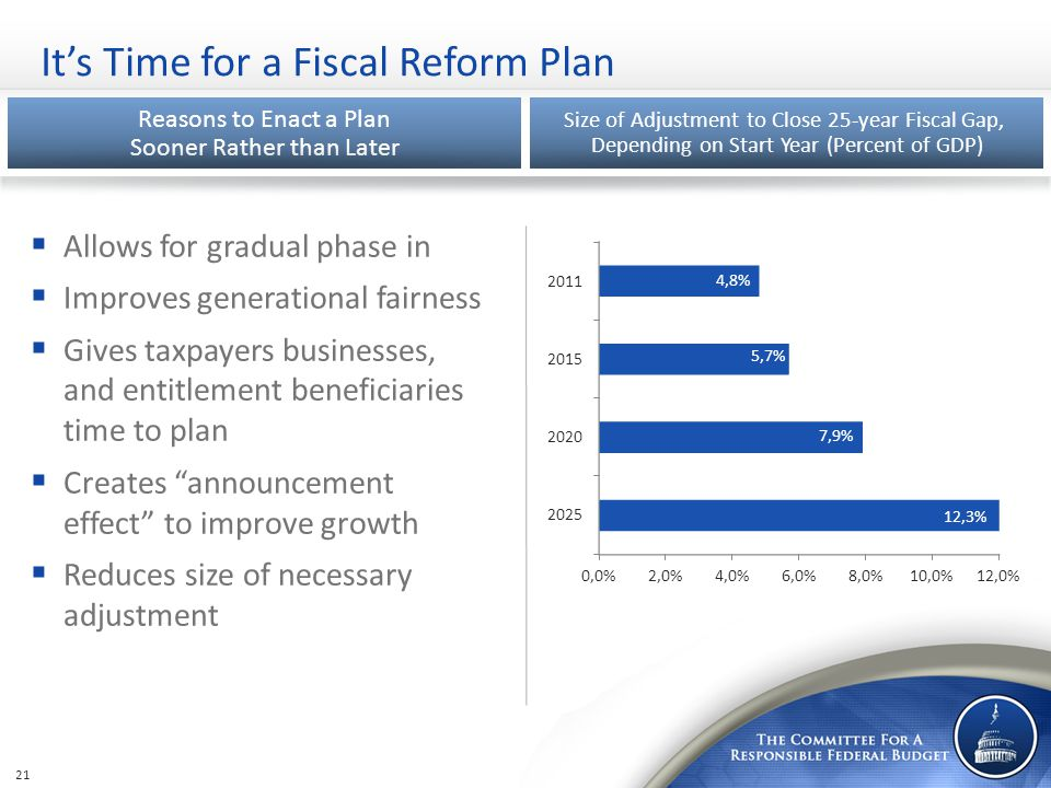 It's Time for a Fiscal Reform Plan 21 Reasons to Enact a Plan Sooner Rather than Later Size of Adjustment to Close 25-year Fiscal Gap, Depending on St