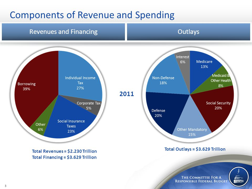 Components of Revenue and Spending Revenues and FinancingOutlays Total Outlays = $3.629 Trillion 2011 3 Total Revenues = $2.230 Trillion Total Financi