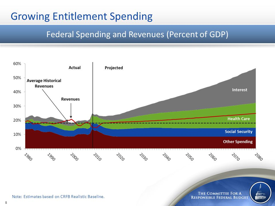 Federal Spending and Revenues (Percent of GDP) Growing Entitlement Spending Note: Estimates based on CRFB Realistic Baseline. 8