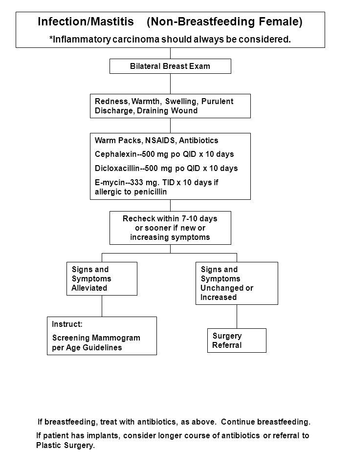 Infection/Mastitis (Non-Breastfeeding Female) *Inflammatory carcinoma should always be considered.