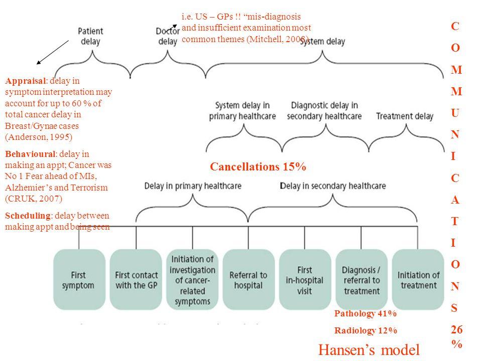 "i.e. US – GPs !! ""mis-diagnosis and insufficient examination most common themes (Mitchell, 2008) Hansen's model Appraisal: delay in symptom interpreta"