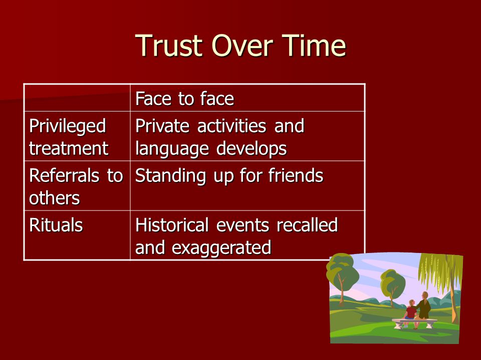Trust Over Time Face to face Privileged treatment Private activities and language develops Referrals to others Standing up for friends Rituals Historical events recalled and exaggerated