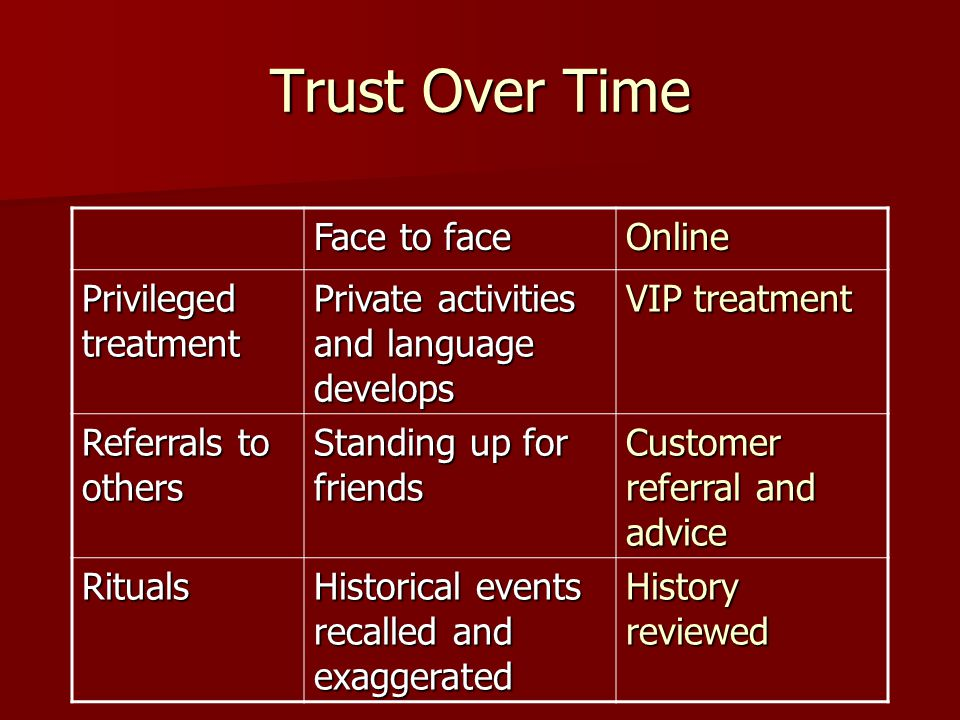 Trust Over Time Face to face Online Privileged treatment Private activities and language develops VIP treatment Referrals to others Standing up for friends Customer referral and advice Rituals Historical events recalled and exaggerated History reviewed